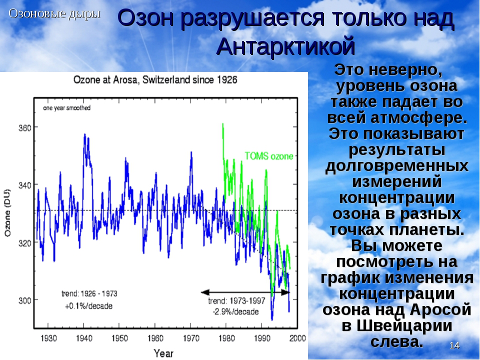 * Озон разрушается только над Антарктикой Это неверно, уровень озона также па...