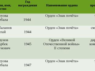 Фамилия, имя, отчество Годнаграждения Наименованиеордена профессия Бейсеуова