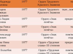 Черных Надежда Кирилловна 1977 Орден Трудового Красного Знамени ткач Чонгаро