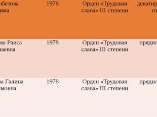 НурманбетоваБатима 1978 Орден «Трудовая слава»IIIстепени декатировщица отд.