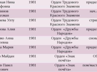 ПалатовскаяНинаАдольфовна 1981 Орден Трудового Красного Знамени прядильщица