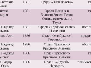 Шилова Светлана Ивановна 1981 Орден «Знак почёта» ткач Токсеитова Кульдария
