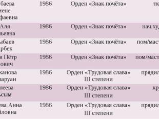АлимбаеваЖеменеМустафаевна 1986 Орден «Знак почёта» ткач Ни Аля Васильевна 1