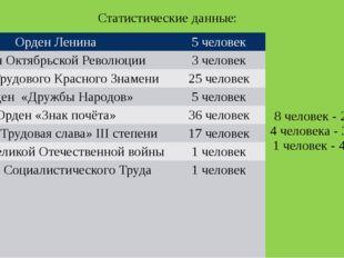 Статистические данные: Орден Ленина 5 человек 8 человек - 2 ордена 4 человек