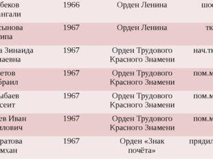 АсырбековКурмангали 1966 Орден Ленина шофёр БекбосыноваЛатипа 1967 Орден Лен
