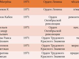 МоцнаяМатрёна 1971 Орден Ленина чёсальщица Дюсебеков К 1971 Орден Ленина п/м