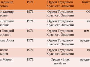 КраузеВладимир Фёдорович 1971 Орден Трудового Красного Знамени Конструкт. Ле
