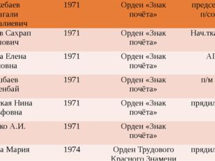 БалькебаевЖумагалиТемиргалиевич 1971 Орден «Знак почёта» председатель п/сове