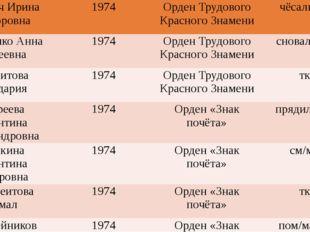 Коротич Ирина Викторовна 1974 Орден Трудового Красного Знамени чёсальщица Си