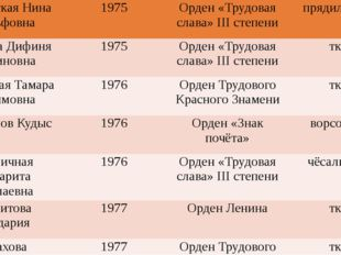 ПалатовскаяНинаАдольфовна 1975 Орден «Трудовая слава»IIIстепени прядильщица