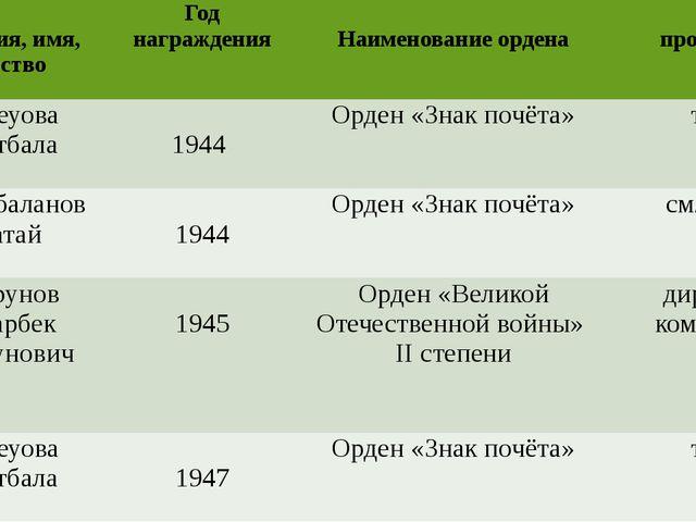 Фамилия, имя, отчество Годнаграждения Наименованиеордена профессия Бейсеуова...