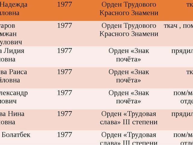 Черных Надежда Кирилловна 1977 Орден Трудового Красного Знамени ткач Чонгаро...
