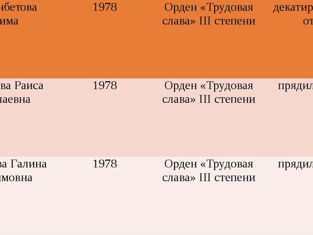 НурманбетоваБатима 1978 Орден «Трудовая слава»IIIстепени декатировщица отд....
