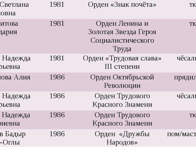 Шилова Светлана Ивановна 1981 Орден «Знак почёта» ткач Токсеитова Кульдария...