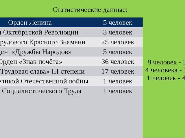 Статистические данные: Орден Ленина 5 человек 8 человек - 2 ордена 4 человек...
