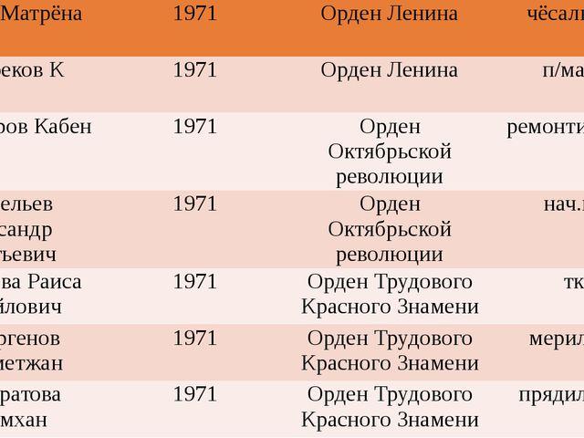 МоцнаяМатрёна 1971 Орден Ленина чёсальщица Дюсебеков К 1971 Орден Ленина п/м...