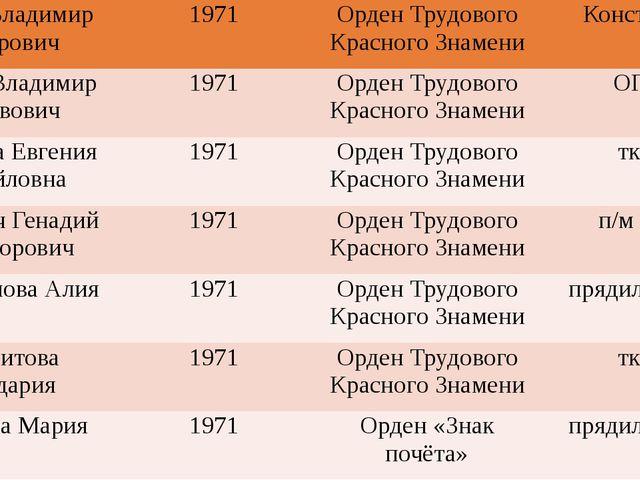 КраузеВладимир Фёдорович 1971 Орден Трудового Красного Знамени Конструкт. Ле...