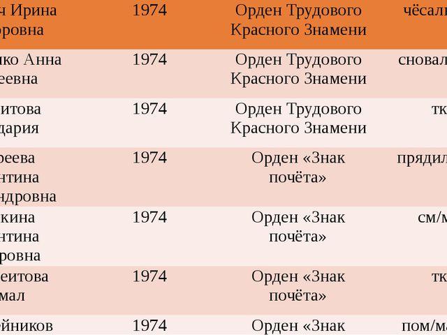 Коротич Ирина Викторовна 1974 Орден Трудового Красного Знамени чёсальщица Си...