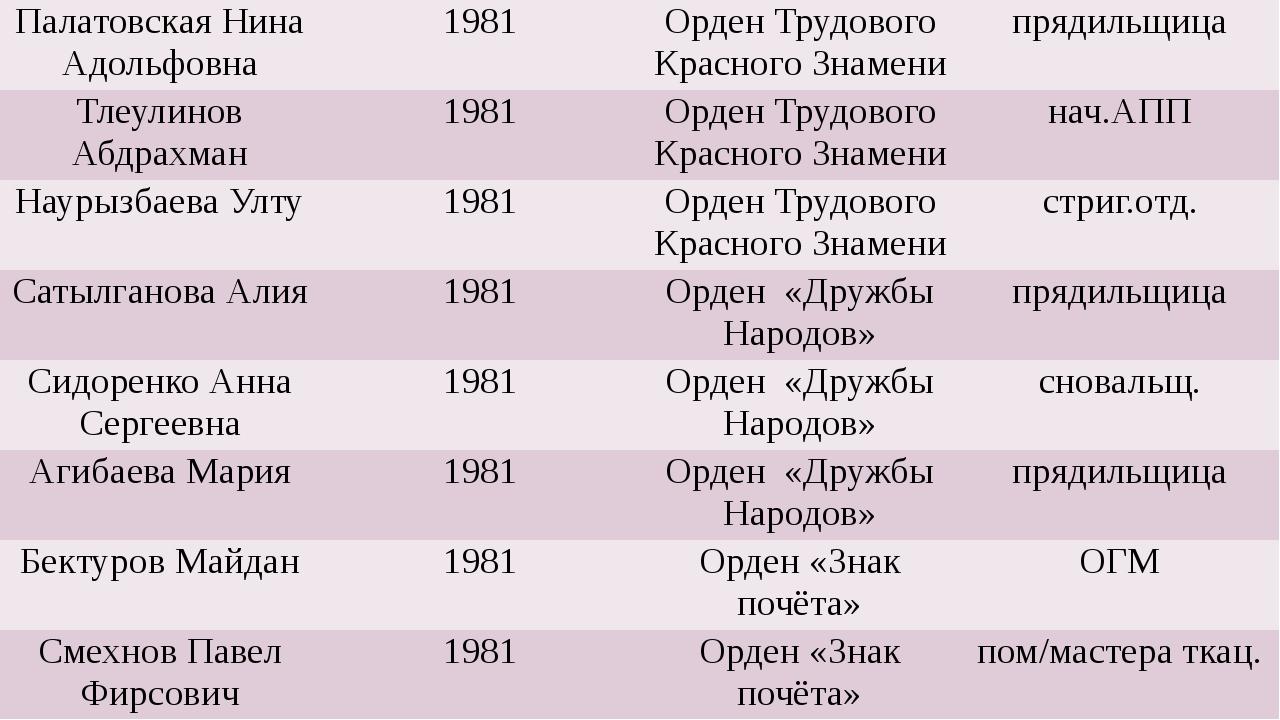 ПалатовскаяНинаАдольфовна 1981 Орден Трудового Красного Знамени прядильщица...