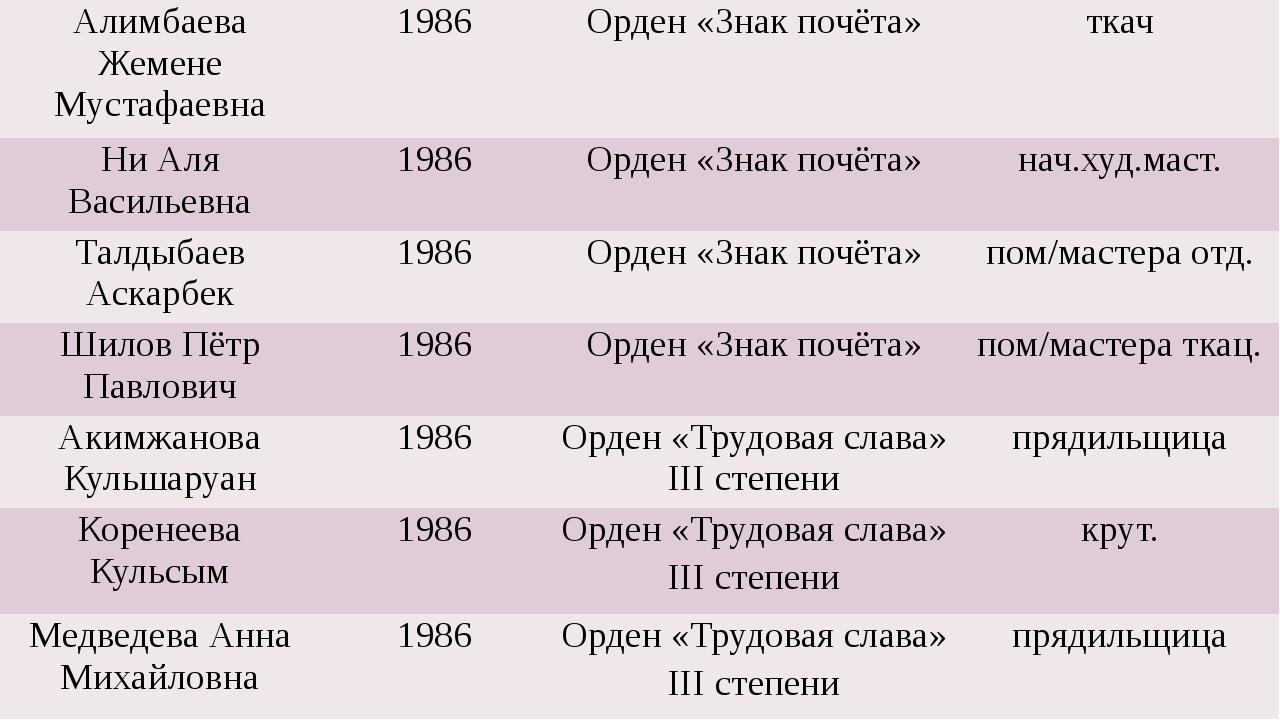АлимбаеваЖеменеМустафаевна 1986 Орден «Знак почёта» ткач Ни Аля Васильевна 1...