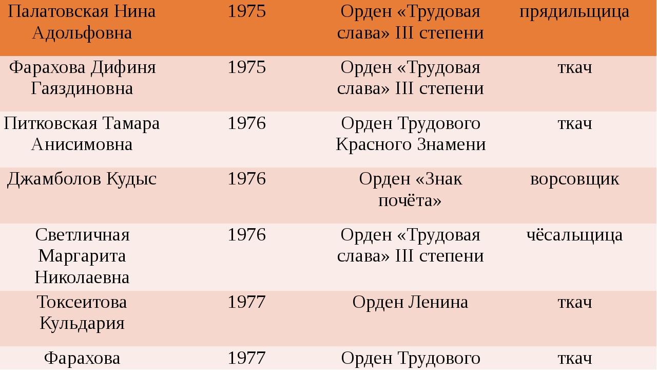 ПалатовскаяНинаАдольфовна 1975 Орден «Трудовая слава»IIIстепени прядильщица...