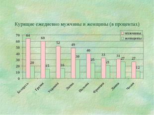 Курящие ежедневно мужчины и женщины (в процентах)