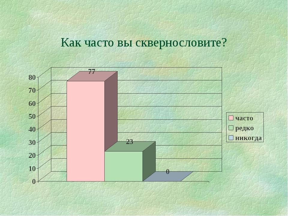 Как часто вы сквернословите?