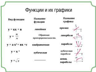 у = кх + в у = у = а х2 + вх +с Вид функции у = х 3 у = Название функции лине
