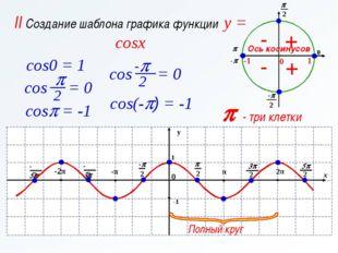 p - три клетки II Создание шаблона графика функции y = cosx Ось косинусов cos