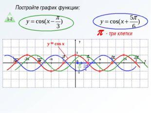 Постройте график функции: p - три клетки 1-2