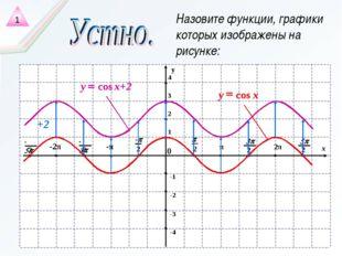 Назовите функции, графики которых изображены на рисунке: 1