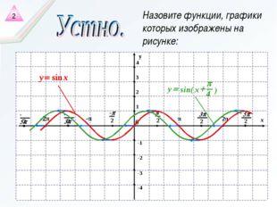 Назовите функции, графики которых изображены на рисунке: 2