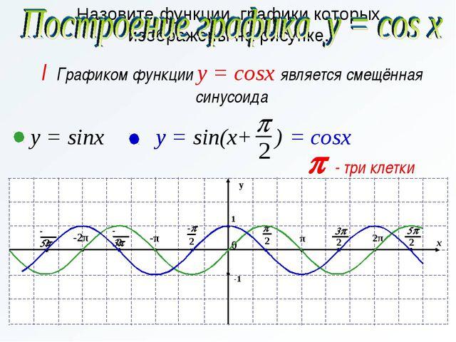 p - три клетки Назовите функции, графики которых изображены на рисунке. y = s...