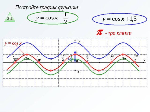Постройте график функции: p - три клетки 3-4
