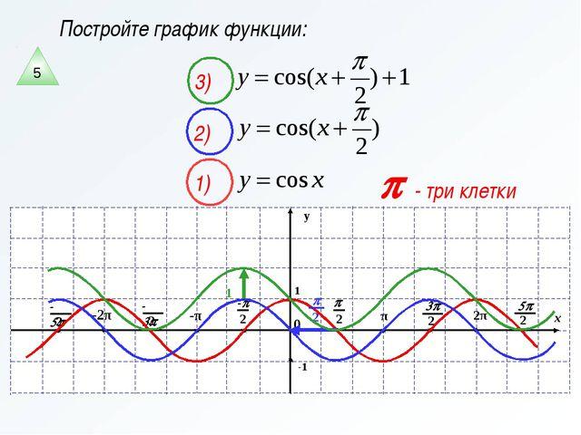 Постройте график функции: p - три клетки 2) 1) 3) 5