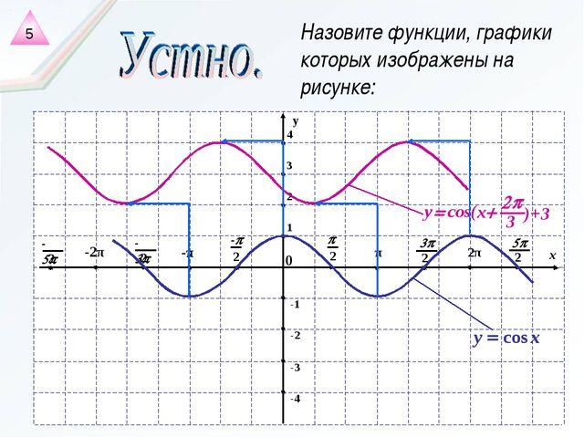 Назовите функции, графики которых изображены на рисунке: 5