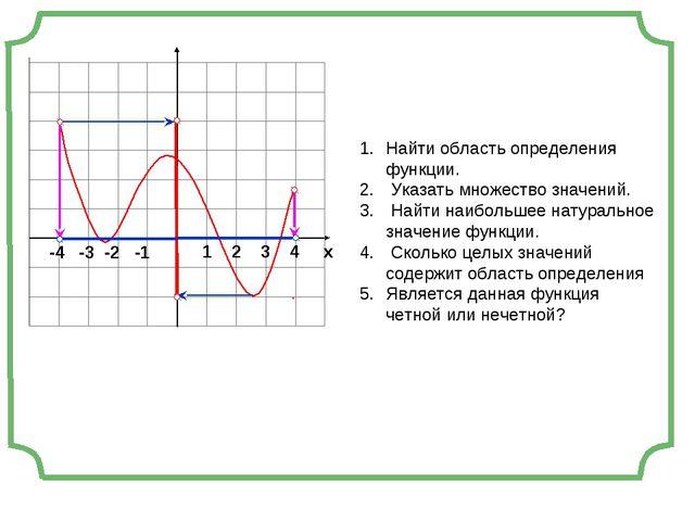 -4 -3 -2 -1 1 2 3 4 х Найти область определения функции. Указать множество з...