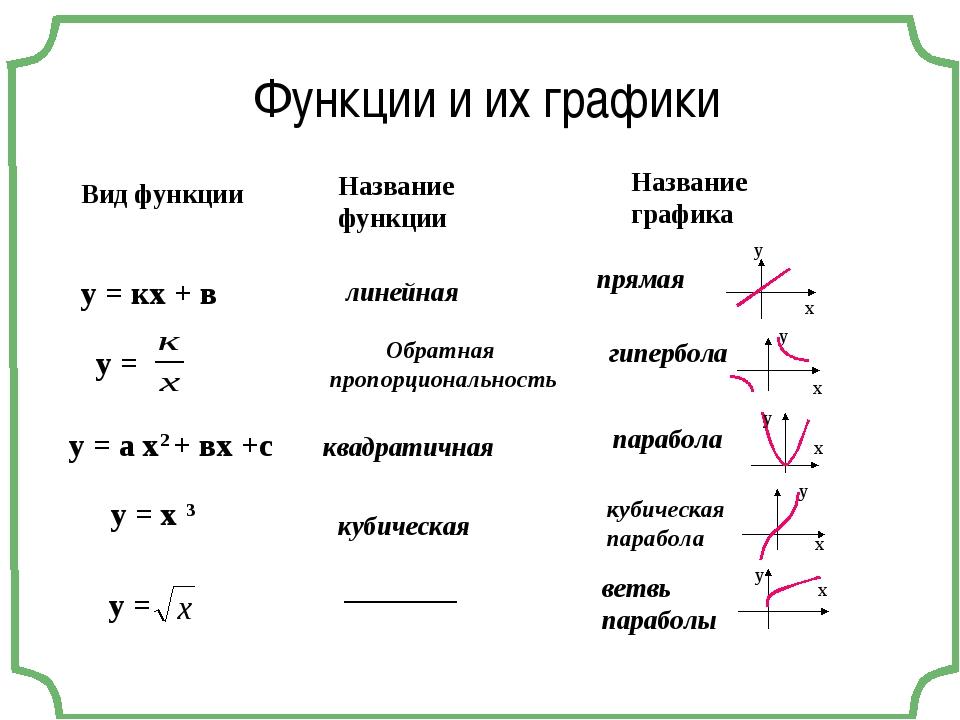 у = кх + в у = у = а х2 + вх +с Вид функции у = х 3 у = Название функции лине...