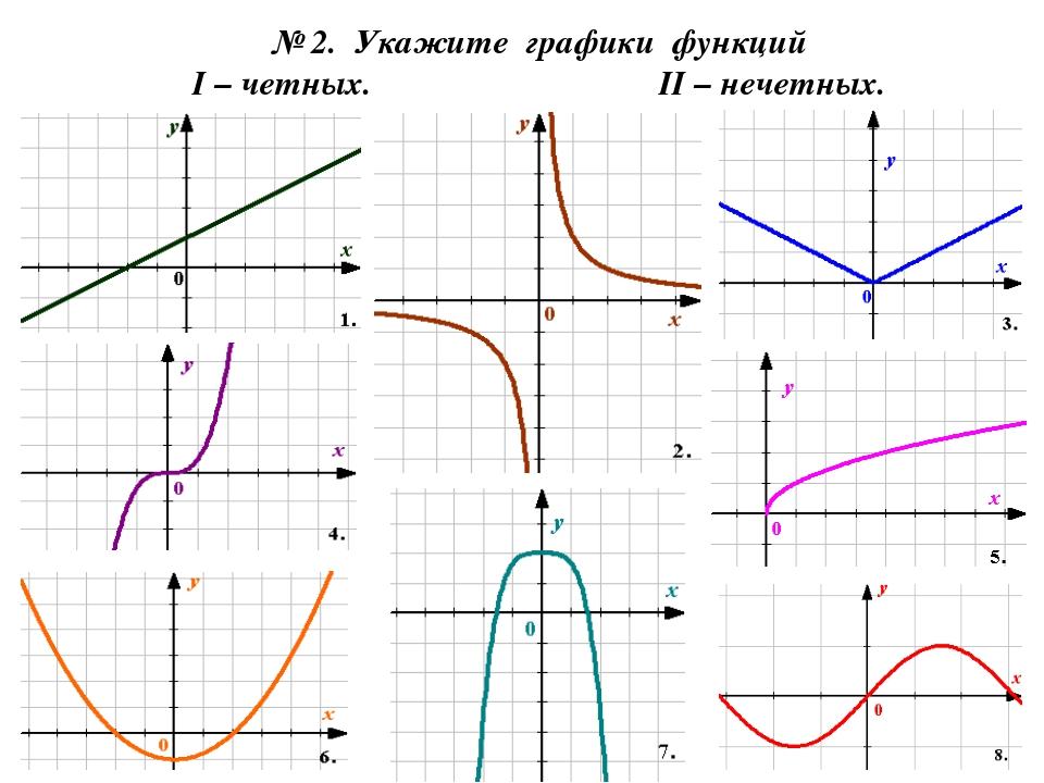 № 2. Укажите графики функций I – четных. II – нечетных.