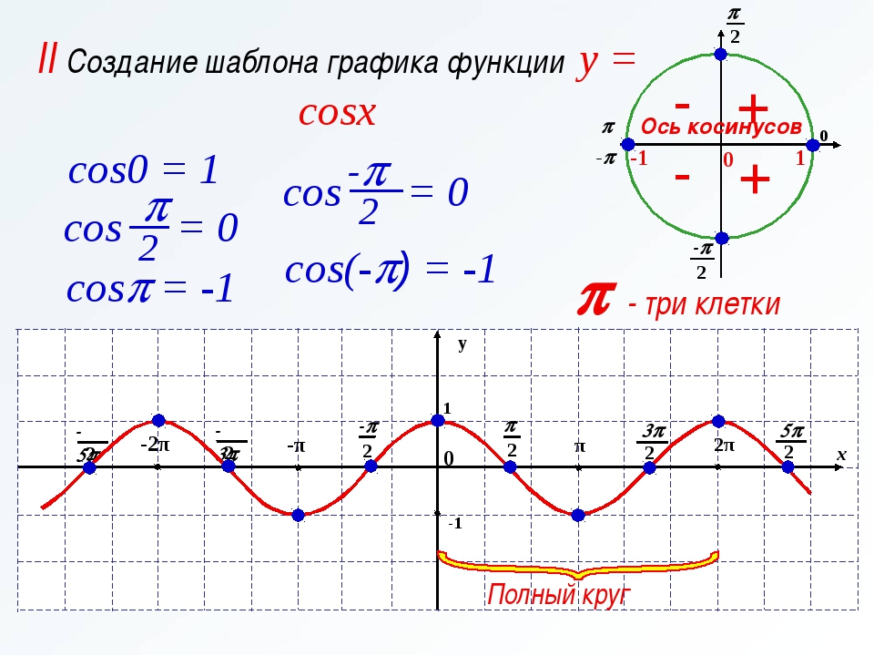 p - три клетки II Создание шаблона графика функции y = cosx Ось косинусов cos...