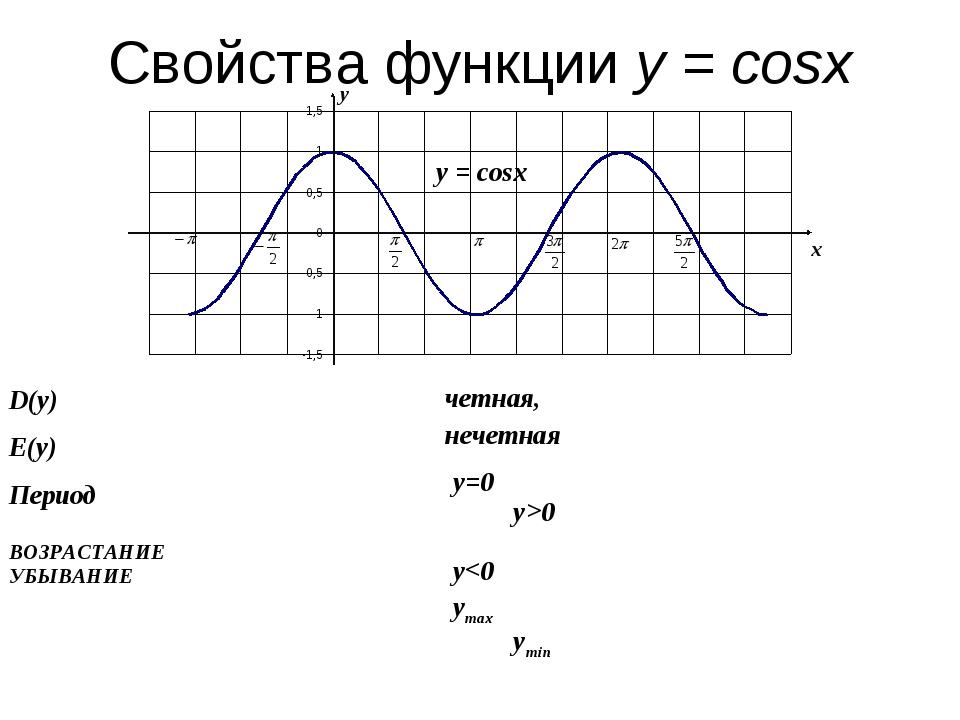 Свойства функции у = cosx у х у = cosx у=0 у>0 у