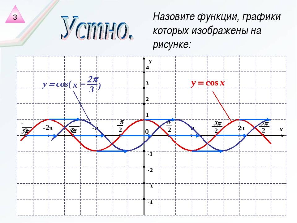 Назовите функции, графики которых изображены на рисунке: 3