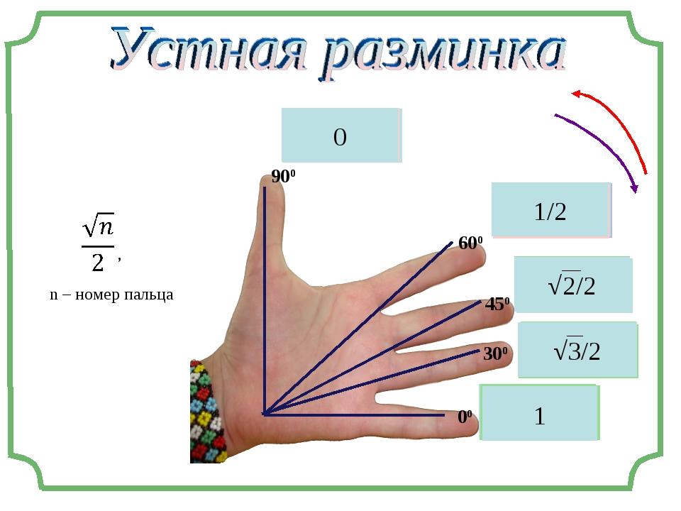 sin90° sin(π/3) sin(π/4) sin30° sin0°  , n – номер пальца 900 600 450 300 00...