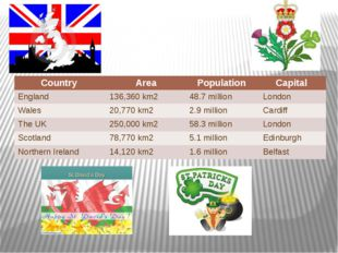 Country Area Population Capital England 136,360 km2 48.7 million London Wales