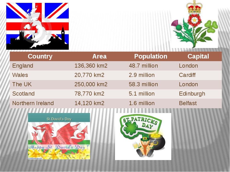 Country Area Population Capital England 136,360 km2 48.7 million London Wales...