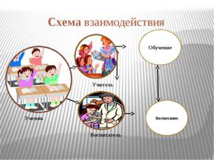Схема взаимодействия Ученик Воспитатель Учитель Обучение Воспитание