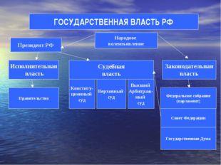 ГОСУДАРСТВЕННАЯ ВЛАСТЬ РФ Президент РФ Законодательная власть Исполнительная