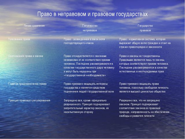 Право в неправовом и правовом государствах Линии сравненияГосударство неправ...