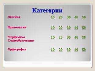 Категории Лексика1020304050 Фразеология1020304050 Морфемика Словоо