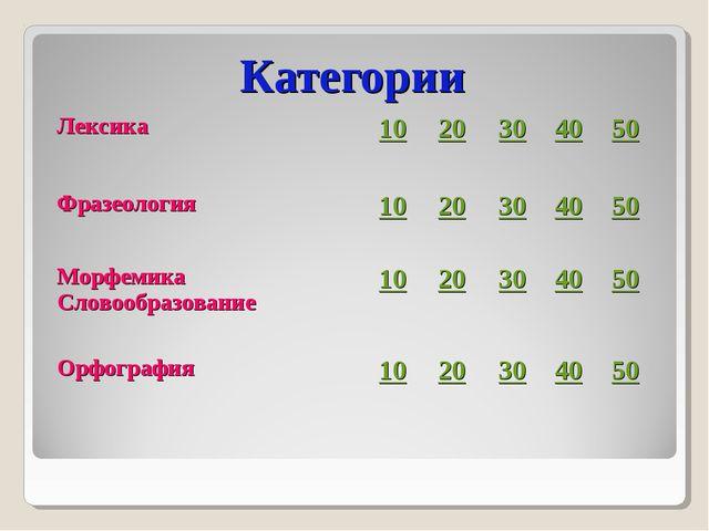 Категории Лексика1020304050 Фразеология1020304050 Морфемика Словоо...